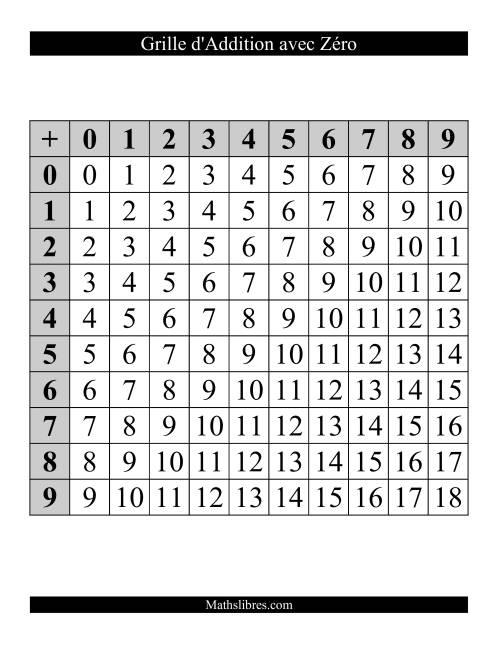 La Grilles de règles d'addition -- Avec zéro Fiche d'Exercices d'Addition