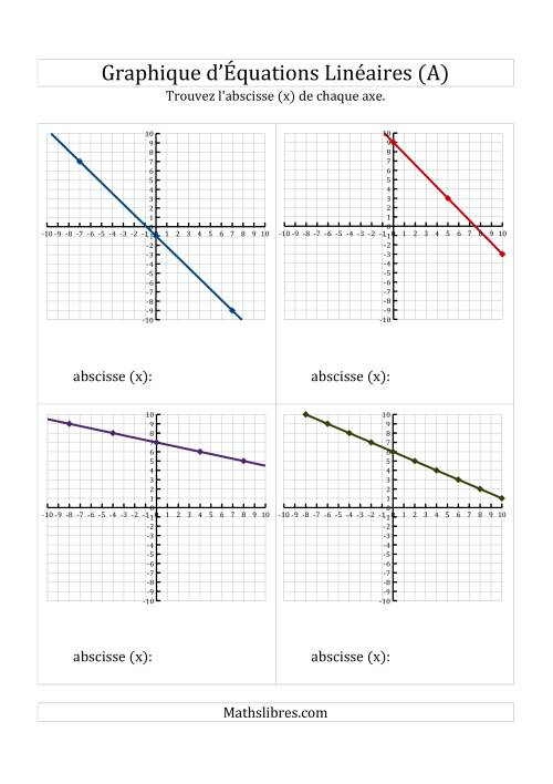 La La Recherche de l'Axe des Abscisses (x) à Partir d'un Graphique (A) Fiche d'Exercices de Maths sur l'Algèbre