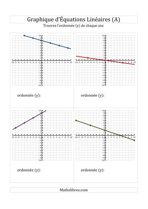 La La Recherche de l'Axe des Ordonées (y) à Partir d'un Graphique (A) Fiche d'Exercices de Maths sur l'Algèbre