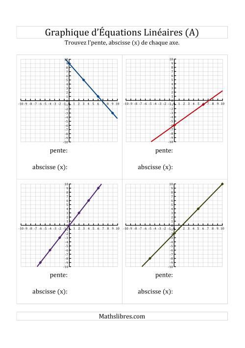 La La Recherche de la Pente et l'Axe des Abscisses (x) à Partir d'un Graphique (A) Fiche d'Exercices de Maths sur l'Algèbre