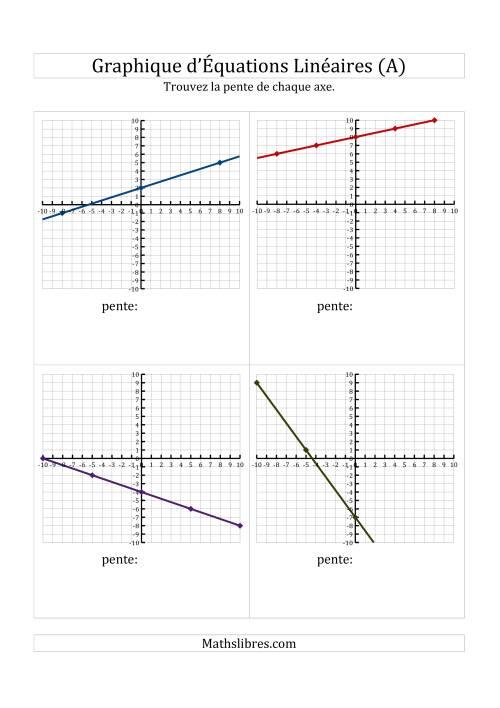 La La Recherche de la Pente à Partir d'un Graphique (A) Fiche d'Exercices de Maths sur l'Algèbre