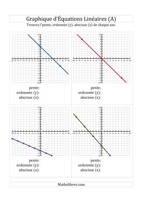 La La Recherche de la Pente et des Axes des Ordonnées & des Abscisses (x) à Partir d'un Graphique (A) Fiche d'Exercices de Maths sur l'Algèbre