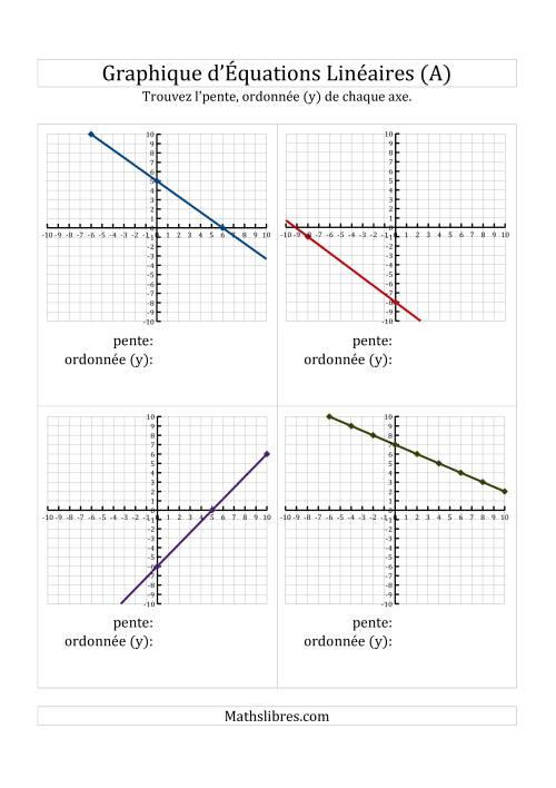 La La Recherche de la Pente et l'Axe des Ordonnées (y) à Partir d'un Graphique (A) Fiche d'Exercices de Maths sur l'Algèbre