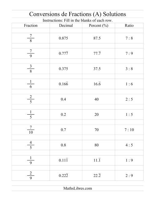 Conversions entre Fractions, Pourcentages, Nombres ...