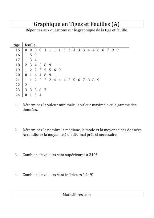 La Graphiques en Tiges et Feuilles avec Environ 100 Points de Données (A) Fiche d'Exercices sur la Statisque et Probabilité