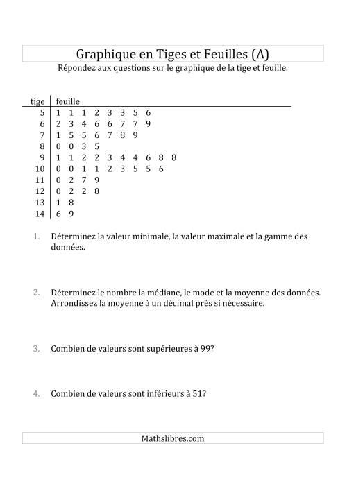La Graphiques en Tiges et Feuilles avec Environ 50 Points de Données (A) Fiche d'Exercices sur la Statisque et Probabilité