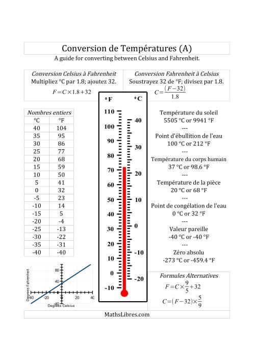 La Guide de conversion de température entre celsius et fahrenheit Fiche d'Exercices sur la Mesure