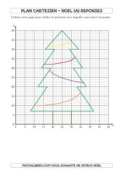 Arbre de Noël Plan Cartésien) (A)