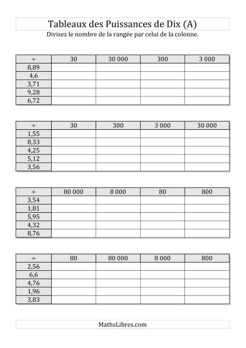 La Tableaux de division par multiples de puissances de dix -- Puissances positives (1,01 à 9,99) (A) Fiche d'Exercices sur les Puissances de Dix