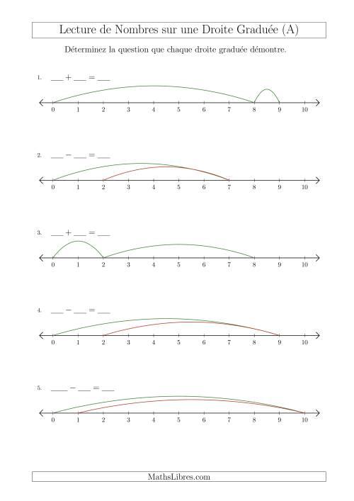 La Déterminer Chaque Question sur l'Addition et la Soustraction des Nombres Jusqu'à 10 à l'Aide d'une Droite Graduée (A) Fiche d'Exercices sur la Séquence de Nombres Linéaires