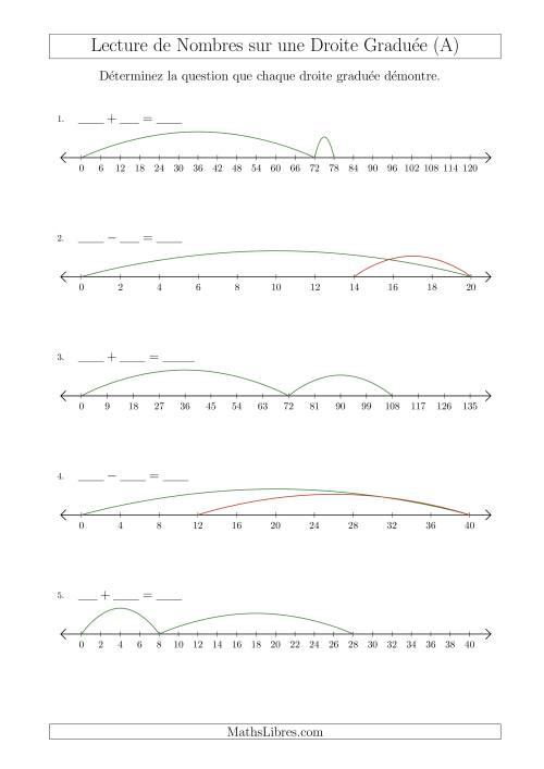 La Déterminer Chaque Question sur l'Addition et la Soustraction des Nombres Mixtes à l'Aide d'une Droite Graduée (A) Fiche d'Exercices sur la Séquence de Nombres Linéaires