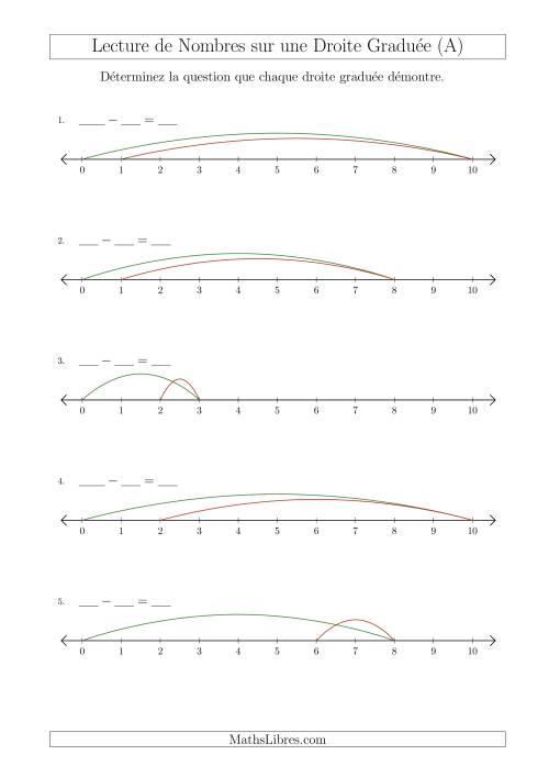 La Déterminer Chaque Question sur la Soustraction des Nombres Jusqu'à 10 à l'Aide d'une Droite Graduée (A) Fiche d'Exercices sur la Séquence de Nombres Linéaires
