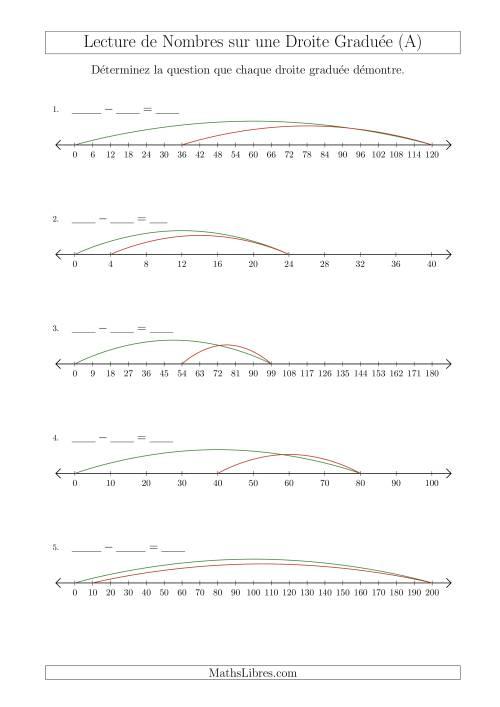 La Déterminer Chaque Question sur la Soustraction des Nombres Mixtes à l'Aide d'une Droite Graduée (A) Fiche d'Exercices sur la Séquence de Nombres Linéaires