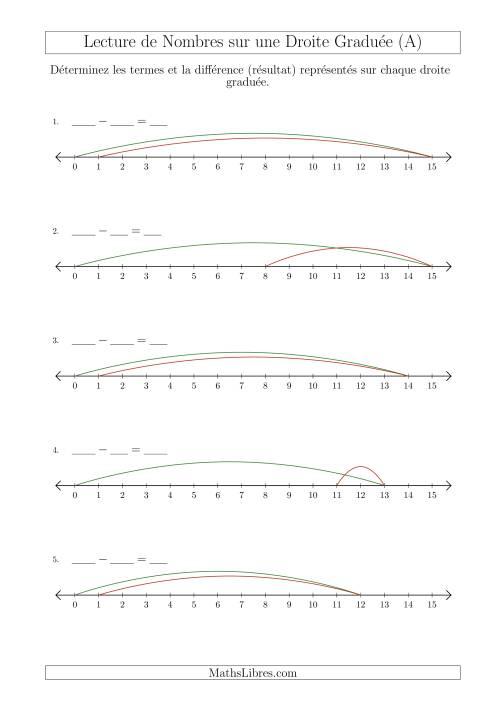 La Déterminer les Termes et la Différence (Résultat) Représentés sur Chaque Droite Graduée (Nombres Jusqu'à 15) (A) Fiche d'Exercices sur la Séquence de Nombres Linéaires
