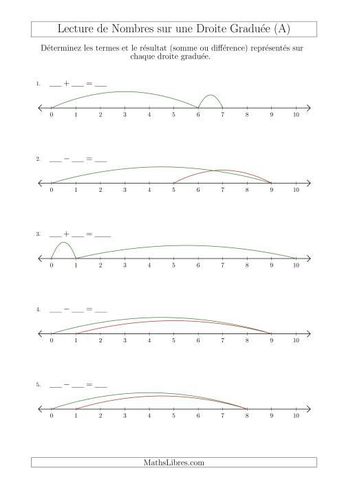 La Déterminer les Termes et le Résultat (Somme ou Différence) Représentés sur Chaque Droite Graduée (Nombres Jusqu'à 10) (A) Fiche d'Exercices sur la Séquence de Nombres Linéaires