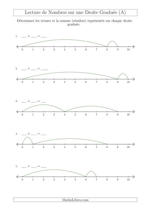 La Déterminer les Termes et la Somme (Résultat) Représentés sur Chaque Droite Graduée (Nombres Jusqu'à 10) (A) Fiche d'Exercices sur la Séquence de Nombres Linéaires